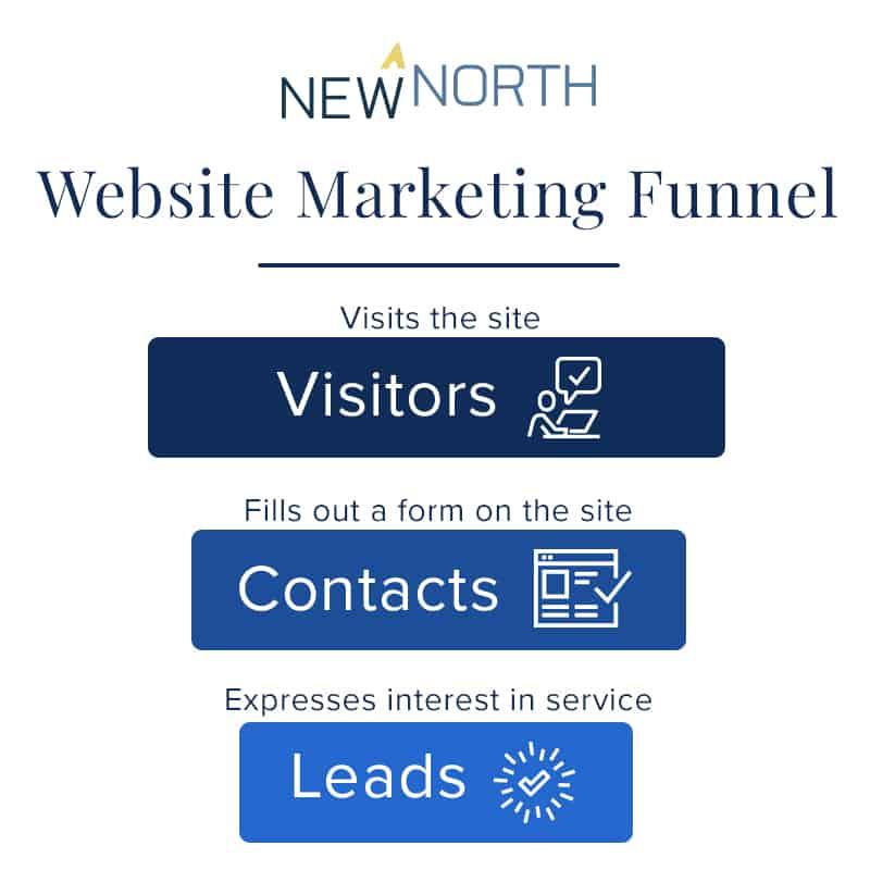 website marketing funnel